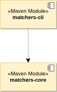 The application comprises two Maven modules: matchers-core which defines the API and strategies and matchers-cli which builds on top of the core library.
