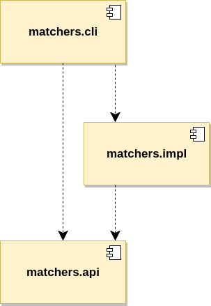 The CLI still has an unwanted dependency on matchers.impl.