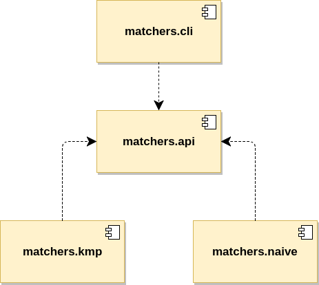 Each string matching algorithm to its own Java module, thus enabling an even better form of loose coupling via service providers.